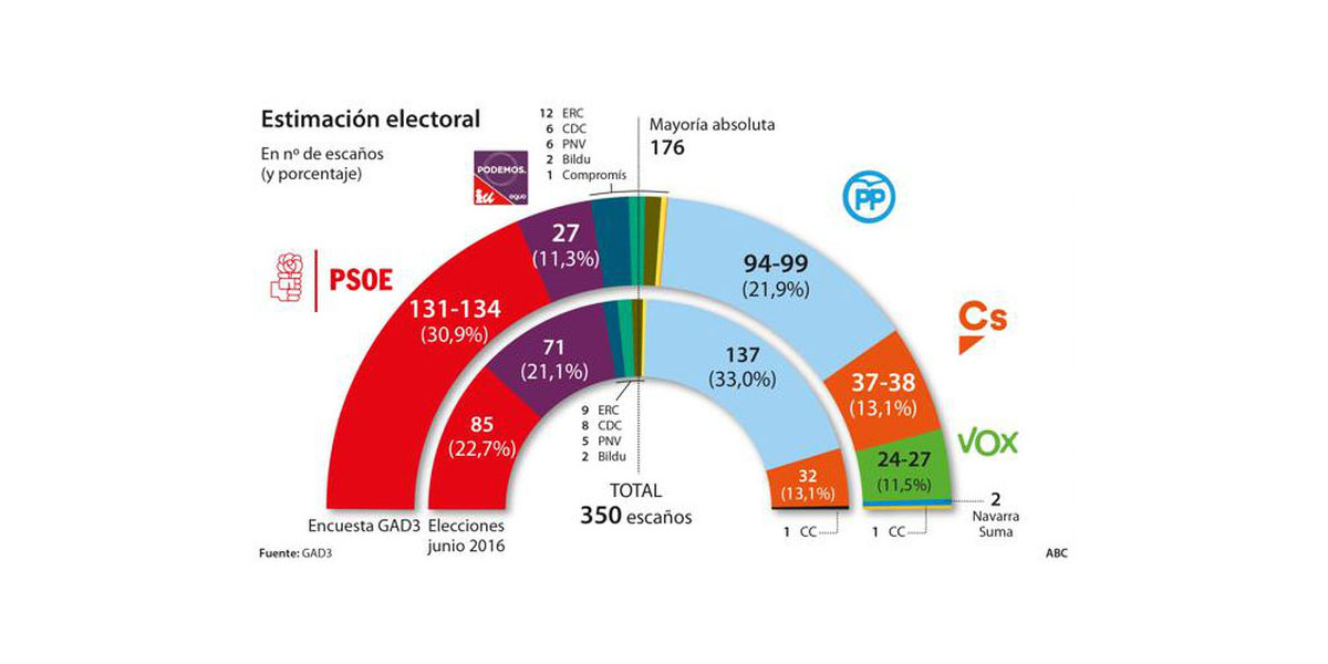 intencion de voto 2019 elecciones 28 de abril